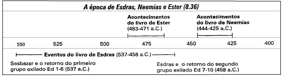 Eventos Esdras, Neemias, Ester